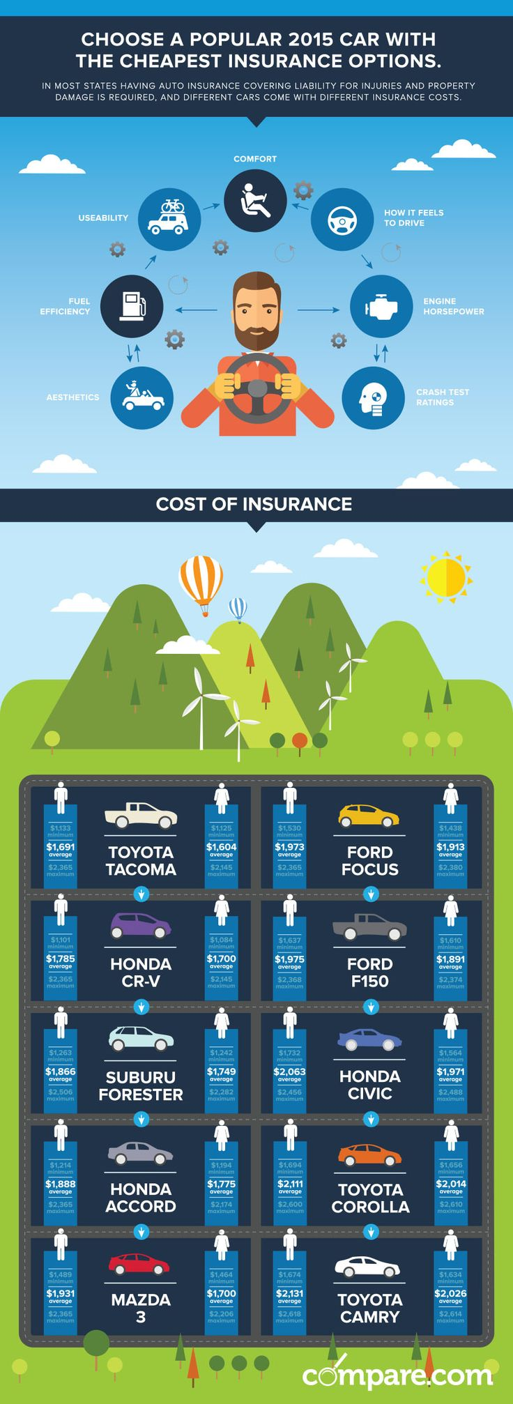 Choose a Popular 2015 Car with the Cheapest Insurance Options [#INFOGRAPHIC]