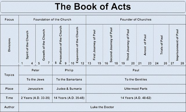 Pin On Books Of The Bible
