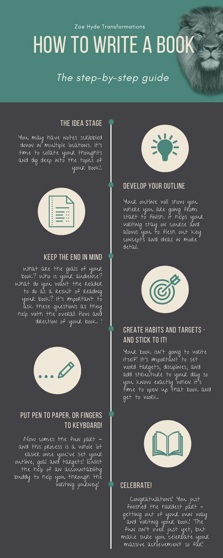 How to write a book your step by step guide in 2020