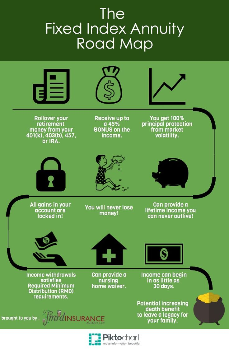 The fixed index annuity road map infographic by pmrd insurance