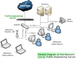 TES – Internet Gateway Router #internet #gateway,router,bridge,linux,network,bandwidth #management,qos,quality #of #service,traffic #shaper,layer7,traffic #monitoring,transparent #web #cache http://degree.nef2.com/tes-internet-gateway-router-internet-gatewayrouterbridgelinuxnetworkbandwidth-managementqosquality-of-servicetraffic-shaperlayer7traffic-monitoringtransparent-web-cache/  # Introduction to Traffic Engineering Server (TES) Internet Gateway Router/Bridge, Bandwidth Manager, Firewall…