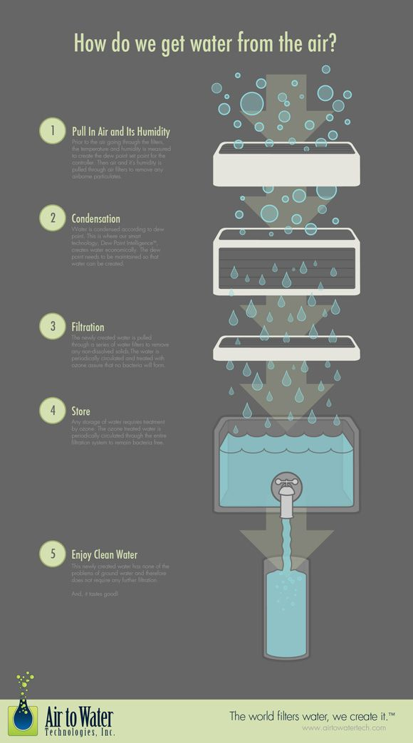 How do we get water from the air?  Creating affordable drinking water through smart technology #water #infographic #cleanwater #viqua: Affordable Drinks, Water Infographic, Create Drinks, Infographic Cleanwat, Create Affordable, Technology Water, Air Water, Sustainability, Drinks Water