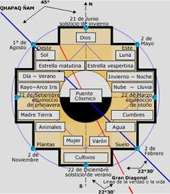 REVISTA DIGITAL APUNTES DE ARQUITECTURA: La Chacana, la cruz cuadrada andina, el simbolo mas importante de la Cultura Andina