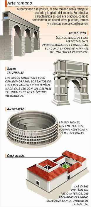 Construcciones que grafican el arte romano