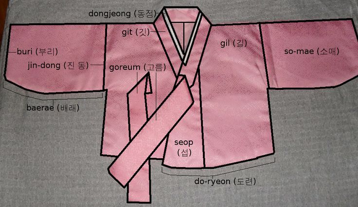 hanbok jeogori | ... 16th and a 20th century jeogori common parts of a modern jeogori