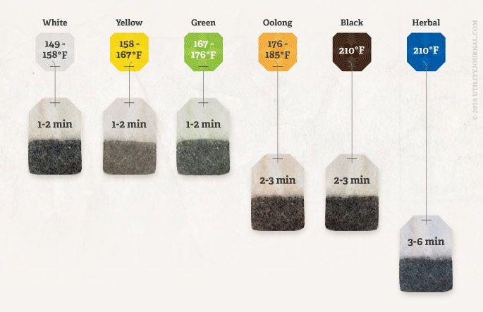 Tea brewing times & temperatures