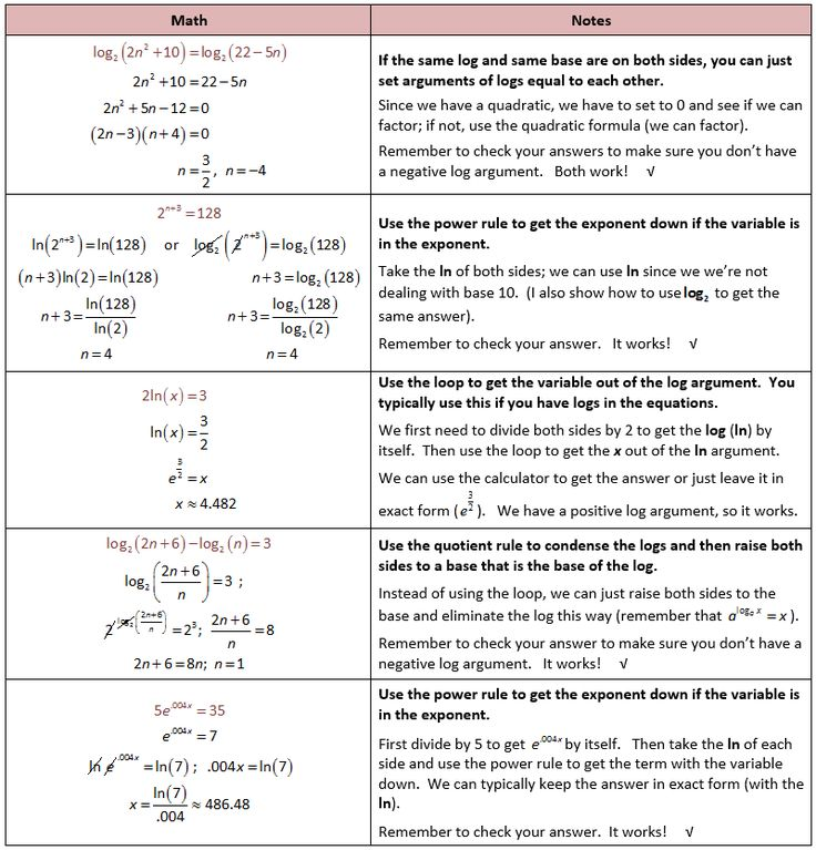Worksheets Solving Logarithmic Equations Worksheet top 25 ideas about logarithmic functions on pinterest algebra solving equations