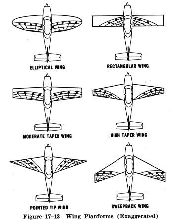 Image 7: Wing Geometry