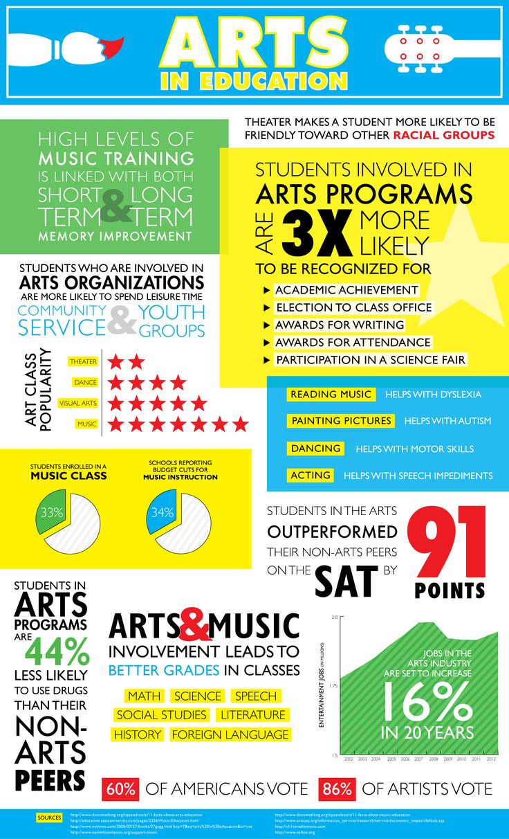 Can't stress enough the importance of Arts Education in the development of our youth! #arteducation #endpoverty