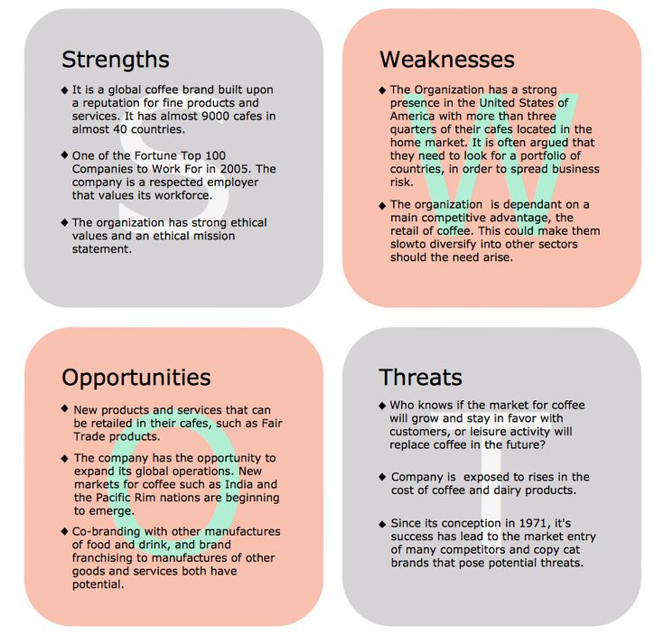 swot analysis of keurig coffee Keurig coffee swot analysis profile additional information what is a swot  analysis it is a way of evaluating the strengths, weaknesses, opportunities, and .