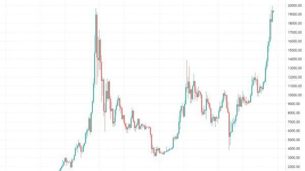 btc watch market)