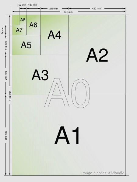 Les différents formats de papier A0 A1 A2 A3 A4 A5 A6 A7 A8