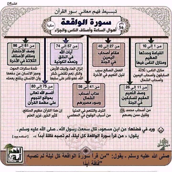 من قرأ سورة الواقعة لا يصيبه الفقر Islamic Quotes Quran Quran Book Quran Recitation