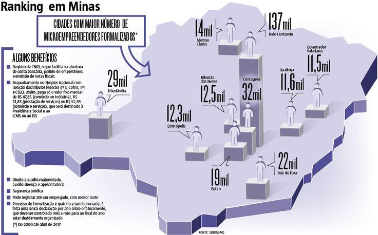 Em um universo de mais de 14 milhões de desempregados, o número de #Microempreendedores #Individuais (MEIs) tem crescido significativamente. Em Minas, segundo levantamento do Hoje em Dia no Portal do Empreendedor, o saldo entre adesões e fechamentos chega a 100 mil por ano desde 2014, quando a crise econômica começou a tirar vagas dos trabalhadores. (10/05/2017) #MEI #Empreendedorismo #Empreendedor #Economia #MG #Minas #Gerais #MinasGerais #Infográfico #Infografia #HojeEmDia