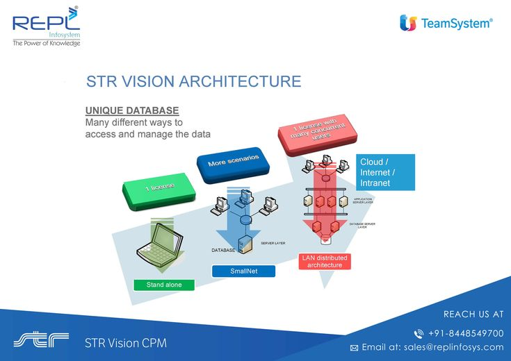 23 best str vision cpm construction project management for Str vision cpm