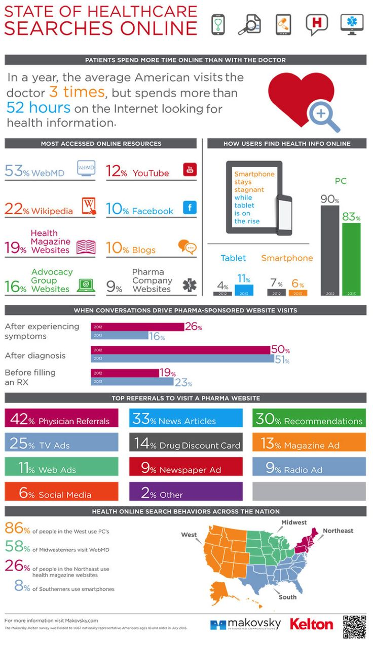 Brazil SFE: Infográfico - State of Healthcare Searches Online