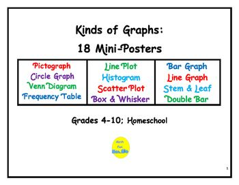 These 18 mini-posters illustrate the various types of graphs studied in all grades:  pictograph, line and bar graphs, box and whisker, stem and leaf, circle, histogram, Venn Diagram, matrix, scatter plot, and frequency tables.  Each mini-poster contains a list of characteristics, an example, and vocabulary terms in bold face type.