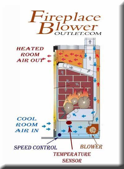 Blower How It Works Drawing Dry Creek Pinterest Wood