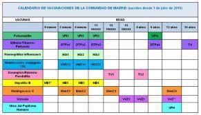 El calendario de vacunación infantil sufre modificaciones todos los años, por eso es necesario como profesionales de enfermería estar al día sobre los cambios, ya que ademas, estos se producen a lo…