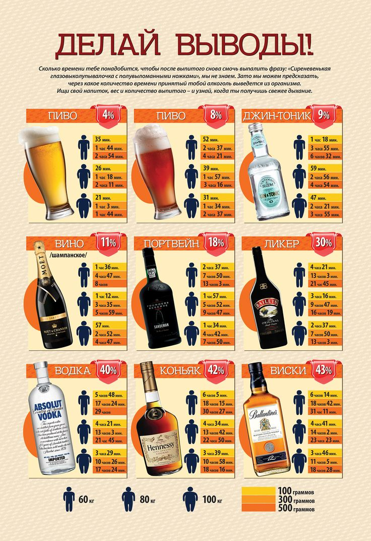 Инфографика. Выведение алкоголя