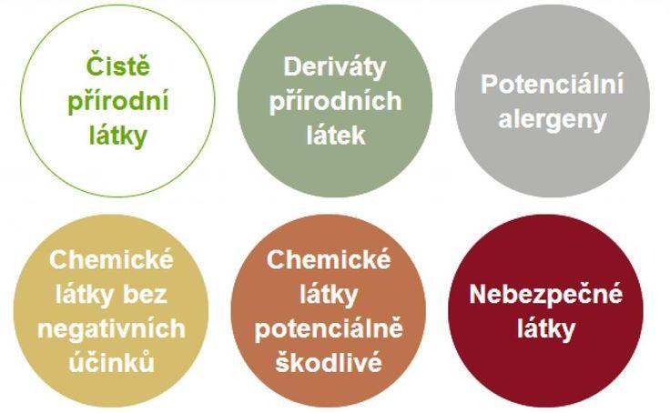 Složení kosmetiky - víte, co používáte?: Zelená je dobrá