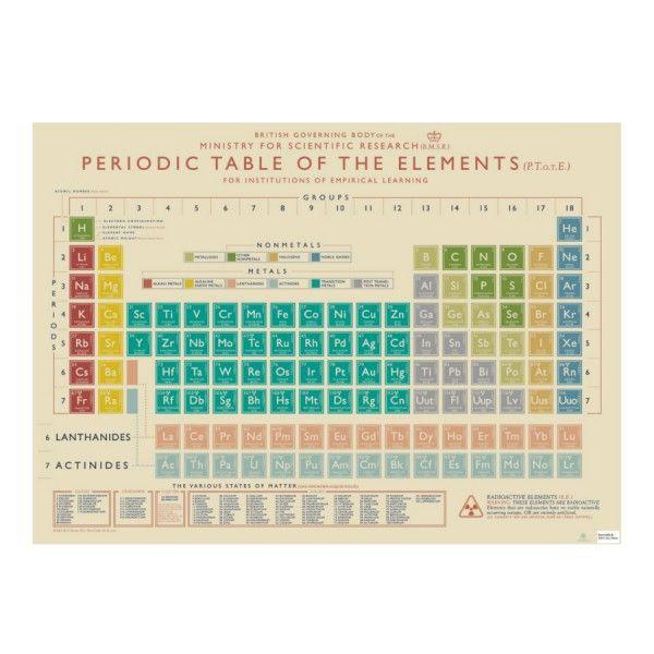 1000 id es propos de tableau p riodique sur pinterest for Tableau elements