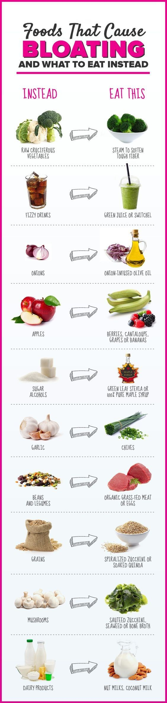 foods that reduce gas, foods to reduce bloating quickly, foods that don't make you bloat, what to eat when bloated and gassy, list of foods that cause bloating, anti bloat pills, anti bloating drinks, foods that cause bloating and gas, (Fast Diet Flat Stomach)