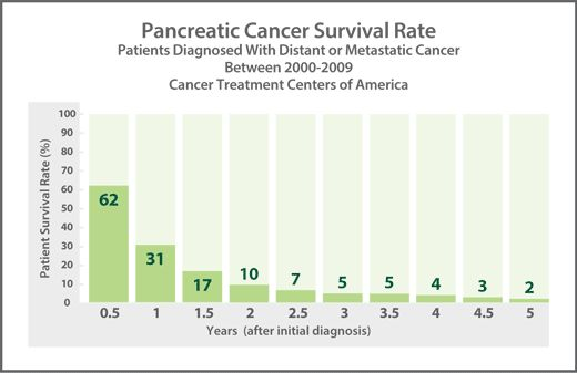 38 best images about pancreatic cancer on pinterest