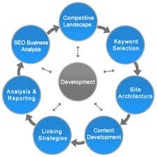 Advent Designs a #Web_Design and Web_Development_Company, Can Help Your #Business_Development effective by Most Familiar Web Development Company in Chennai. As a #Digital_Marketing_Service Provider, Offer you a Complete #SEO_Services_in_Chennai   http://adventedesigns.com