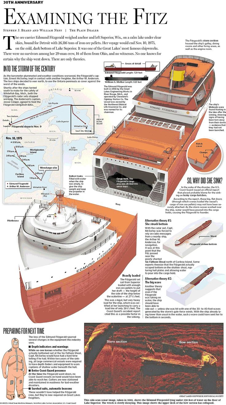 "Edmund Fitzgerald infographic from the newspaper ""Plain Dealer."""