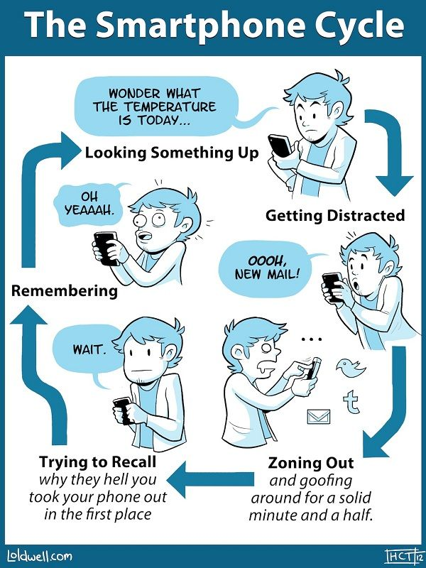 The Endless Smartphone Checking Cycle. El círculo vicioso del móvil