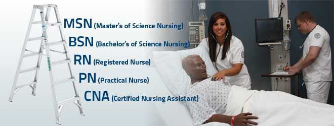 student confusion of different levels of nursing The largest difference between the two is the level and length of education they have received to become an rn, students can earn an associate degree in nursing (adn) from a college or university program or a diploma of nursing through a hospital-based nursing program.