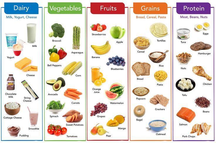 Five Food Groups | Balanced Meals | Healthy Eating | Nutritious Foods | Nutrition ...