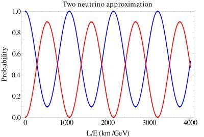 Neutrino oscillation - Wikipedia, the free encyclopedia