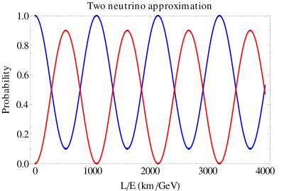 Neutrino oscillation - Wikipedia, the free encyclopedia
