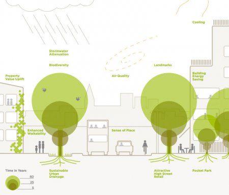 Benefits_of_Street_Trees