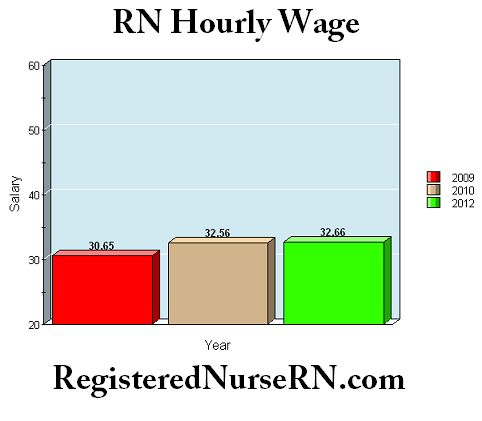 average salary of a nurse anthesis Average nurse practitioner salary: $101,893 per year data comes from 78,128 real salaries collected directly from employees and jobs on indeed.