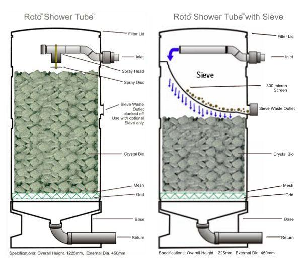 Crystal bio shower filter fish pond technic pinterest for Pond filter media ideas