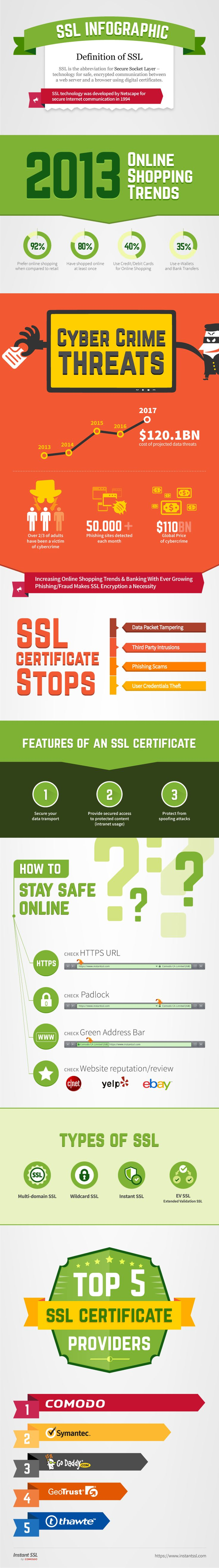 What is SSL Certificate?  SSL Certificates ( https://www.instantssl.com/ssl-certificate.html ) provide secure, encrypted communications between a website and an internet browser when it activates the padlock and the https protocol.    SSL (https://www.instantssl.com/ssl.html)  is the abbreviation for secure socket layer - technology for safe, encrypted communication between a web server and a browser using digital certificates.
