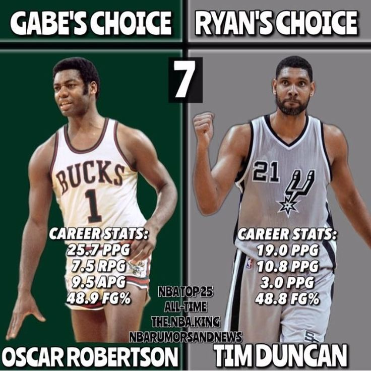 TOP 25 NBA PLAYERS OF ALL TIME ft @the.nba.king  Name : Oscar Robertson/Tim Duncan Team : Bucks/Spurs Positions : Pg/pf  ALL-TIME RANK : 7️⃣ (I apologize for the editing mistake) Who do you agree with? COMMENT BELOW ⬇️⬇️⬇️ LISTS SO FAR: RYAN: 7)Tim Duncan  8)Wilt Chamberlain 9)Shaquille O'Neal 10)Hakeem Olajuwon 11)Karl Malone 12)Oscar Robertson 13)Bill Russell 14)Julius Erving 15)John Stockton 16)Dwyane Wade 17)Dirk Nowitzki 18)Allen Iverson 19) Isiah Thomas 20)Pete Maravich 21)Steve Nash…