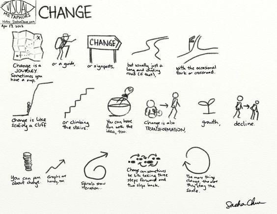Visual metaphors: Change » sacha chua :: living an awesome