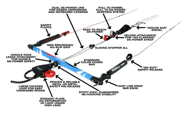 Kiteboarding Bar Anatomy