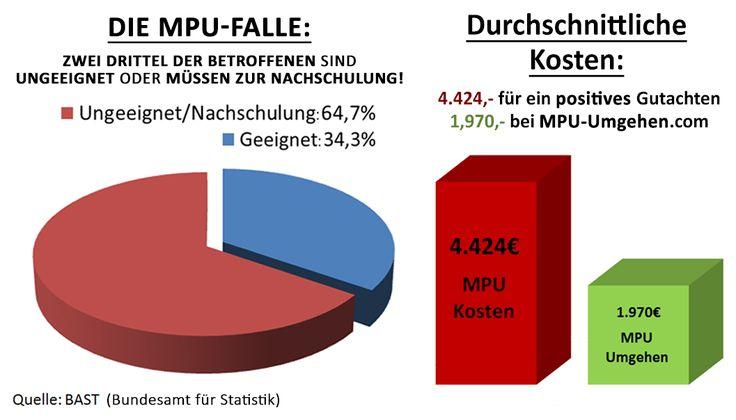 MPU Kosten und Durchfallquote - Deshalb MPU Umgehen Die durchschnittlichen MPU Kosten im Vergleich - EU-Führerschein ohne MPU gegen MPU mit Vorbereitungskursen, Abstinenzkontrollen, Durchfallquoten, usw mit einberechnet