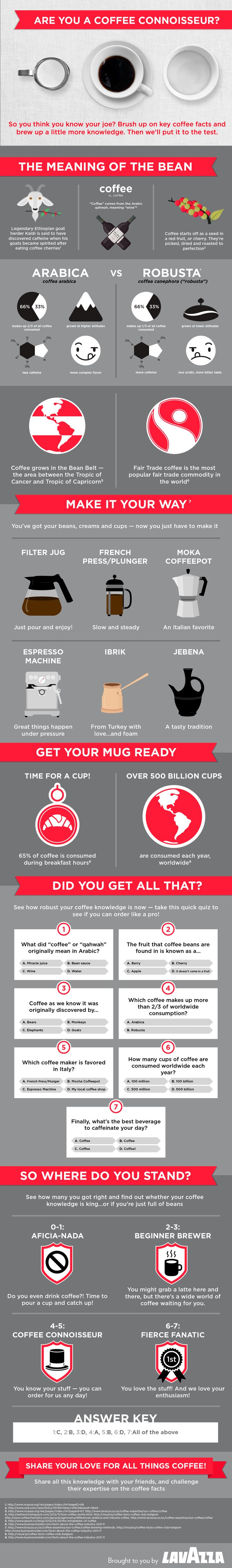 Pull up a chair, pour yourself a cup of Lavazza and test your coffee knowledge from bean to brew with this infographic.