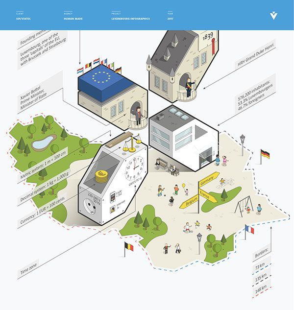 """""""Luxembourg 2017"""" is a set of 14 infographics on the Grand Duchy of Luxembourg developed by HUMAN MADE for the Information and Press Service of the Luxembourg government, in collaboration with the National Institute of Statistics and Economic Studies (STA…"""