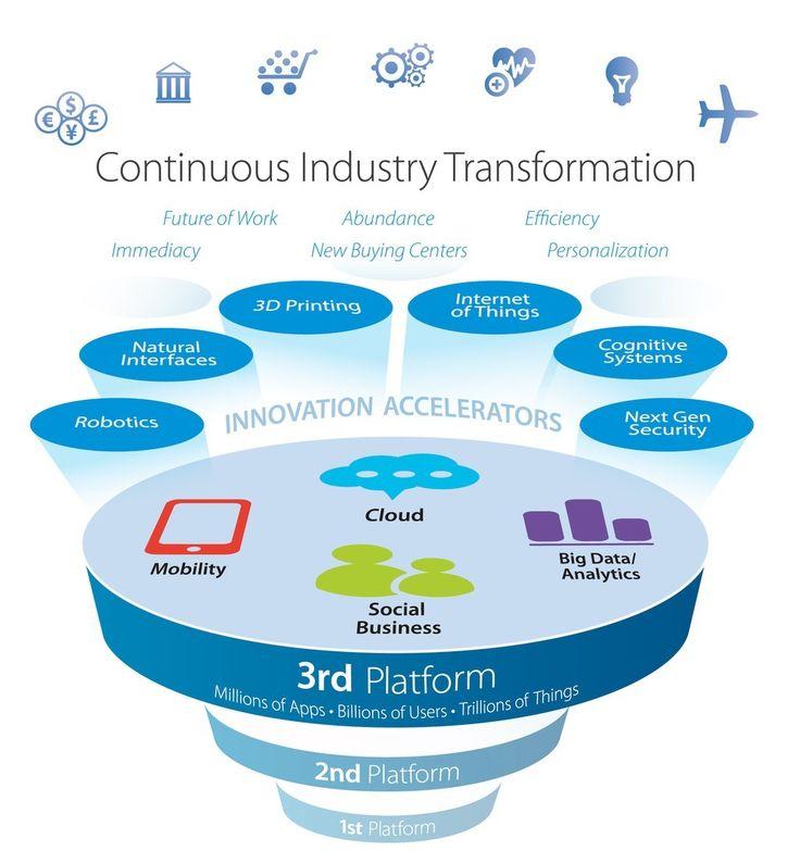 4. Industrielle Revolution: Social Machines im Kontext vom M2M
