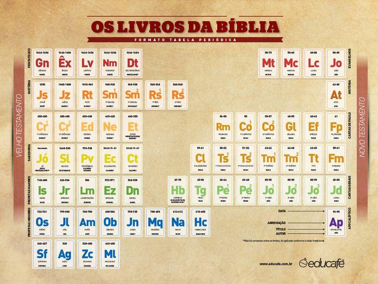 menos de 1 minuto HidroGênesis, o evangelho segundo Flúor? Veja esta incrível forma de organizar os livros bíblicos.