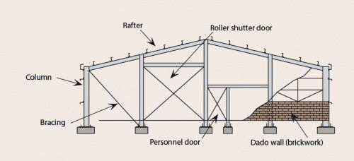 Image result for dado wall in steel frame pdf | Architecture