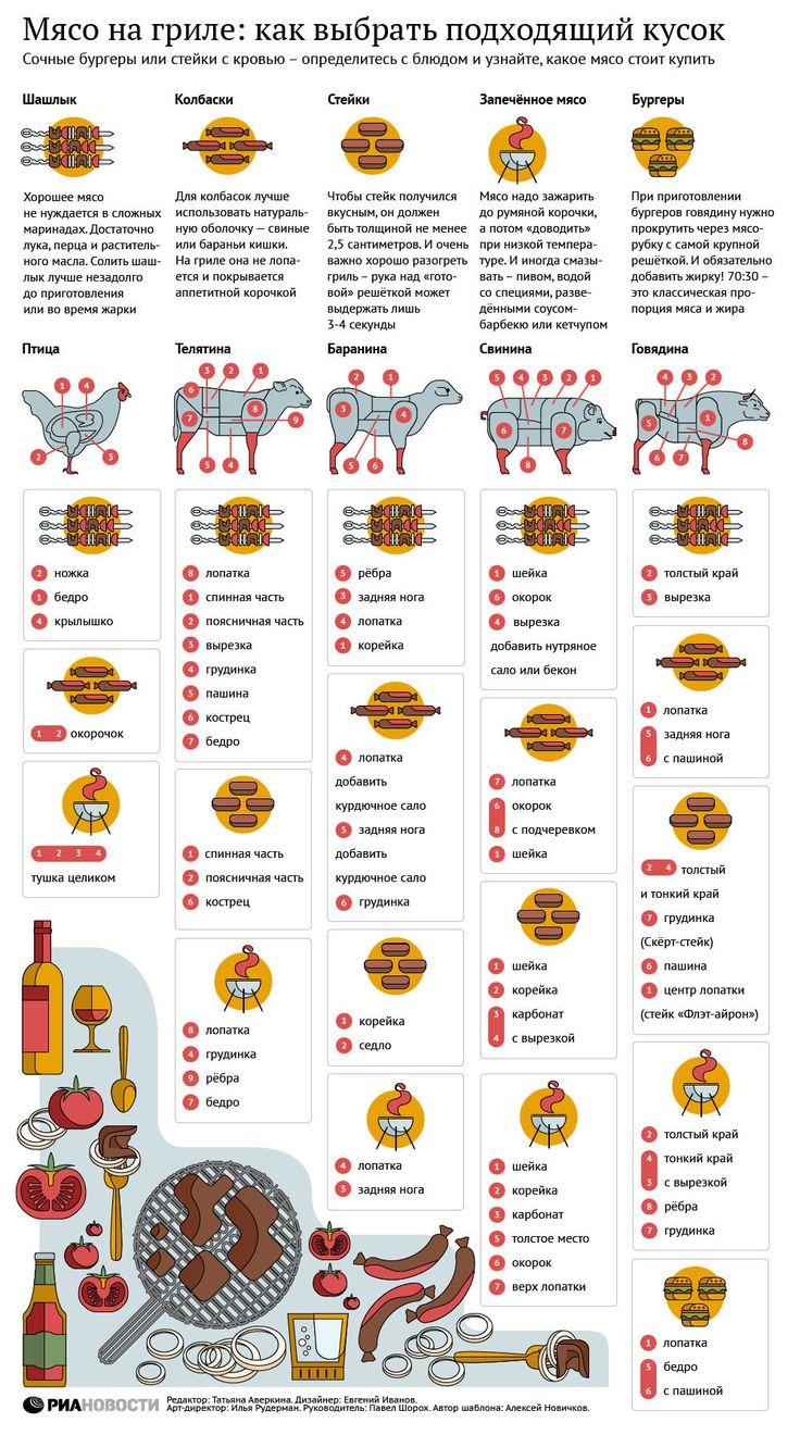 Мясо на гриле: как выбрать подходящий кусок