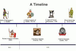 Χρονολογική γραμμή